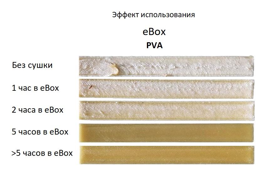 Эффект использования eSun eBOX
